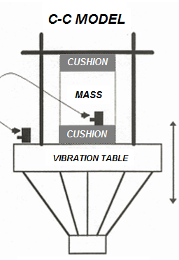 The Importance of Vibration in Testing