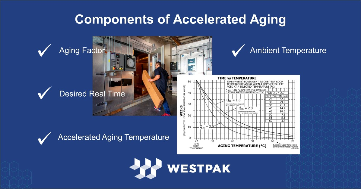 Components of Accelerated Aging Featured Image